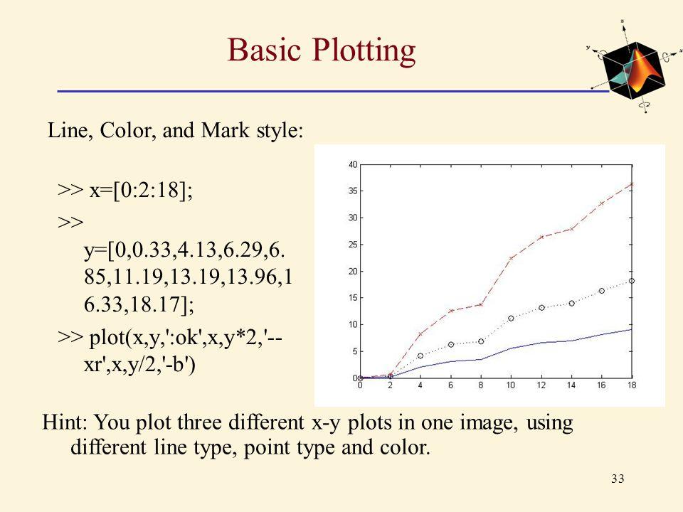 Basic Plotting Line, Color, and Mark style: >> x=[0:2:18];